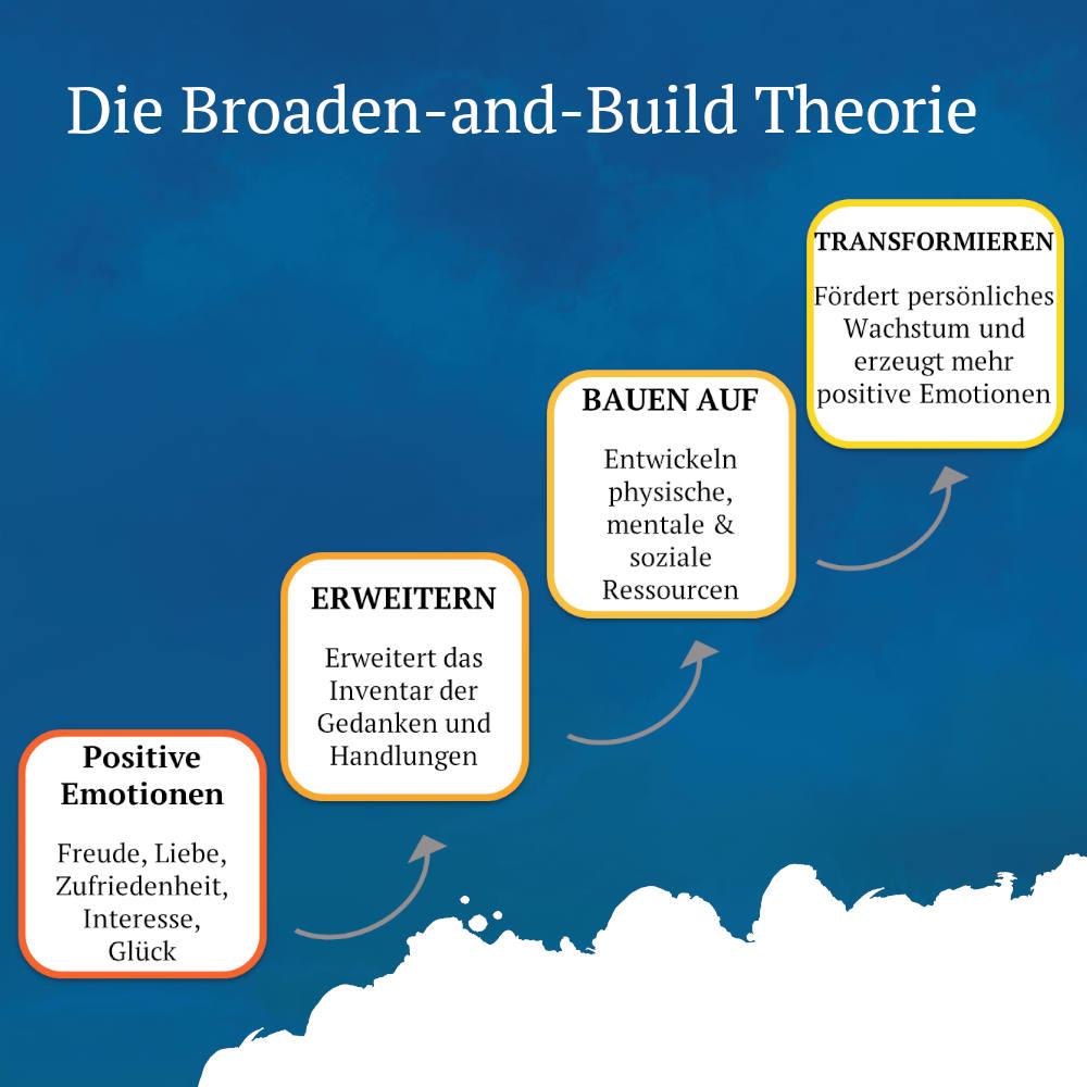 broaden and build theorie